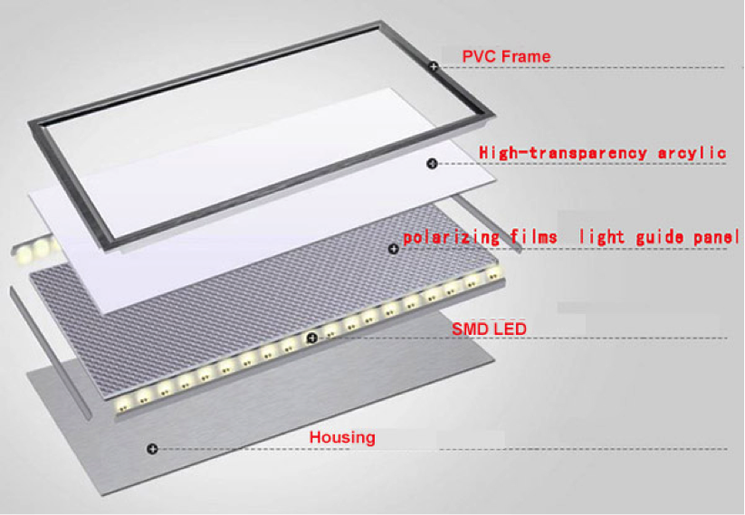 LED Panel lighting demystify u2013 Illuminating Asia
